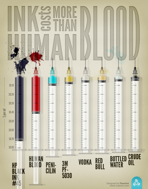 Infographic Most Expensive Liquid